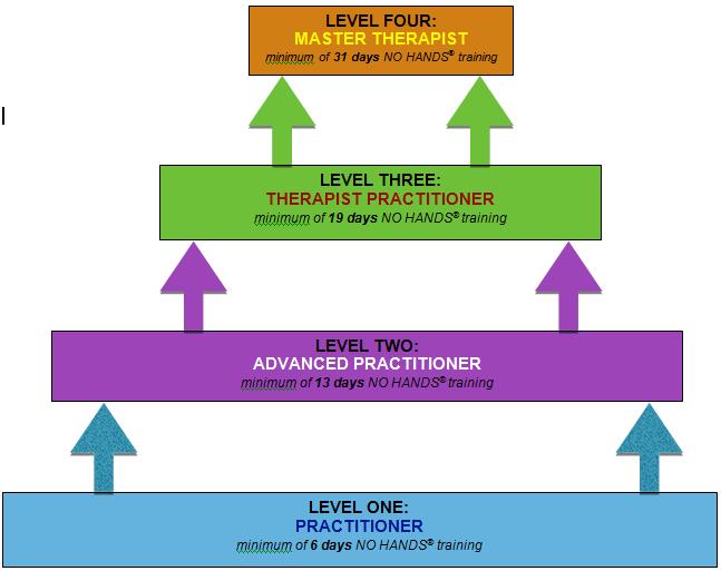 NO-HANDS-Massage-Practitioner-Levels